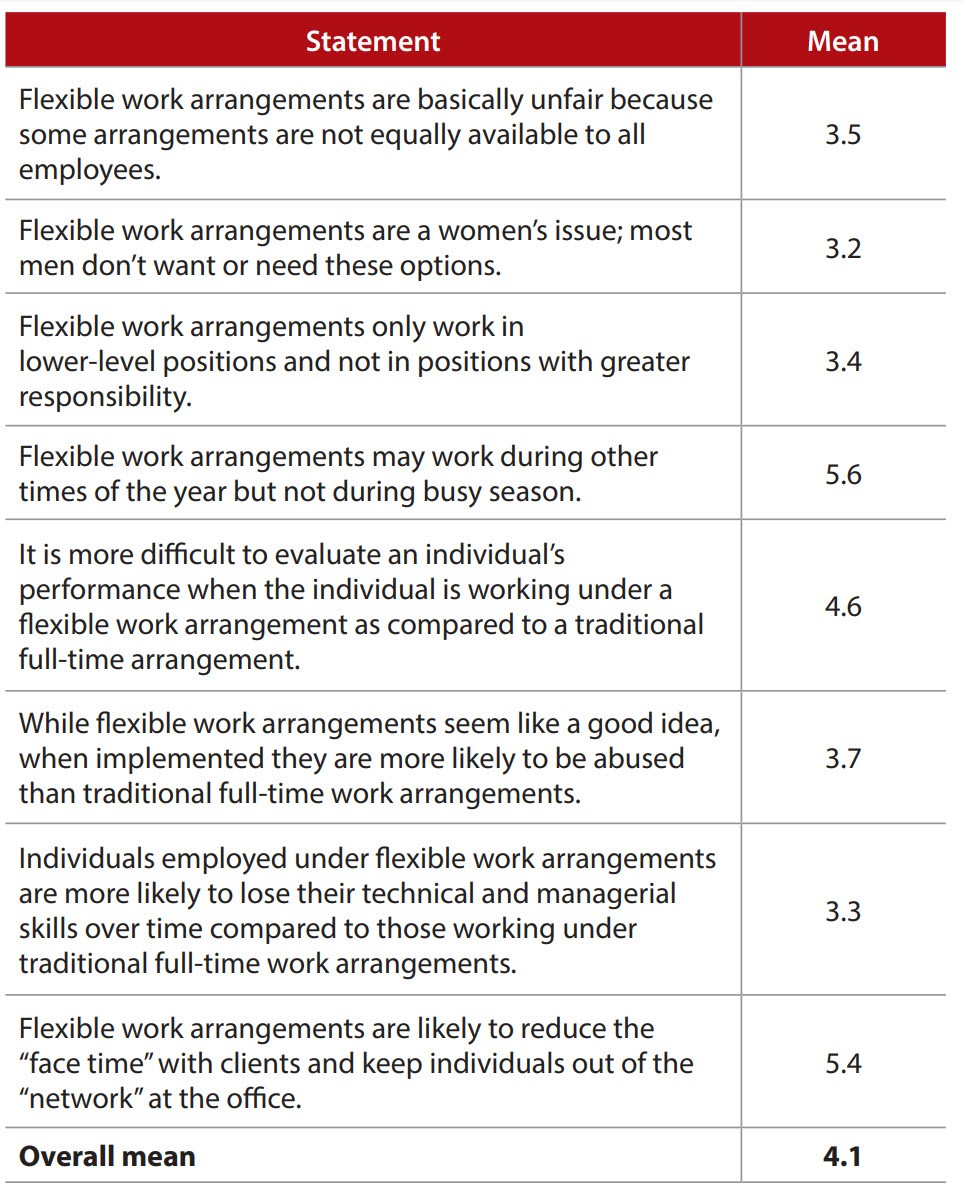 Perceived negative effects of flexible work arrangements on firms