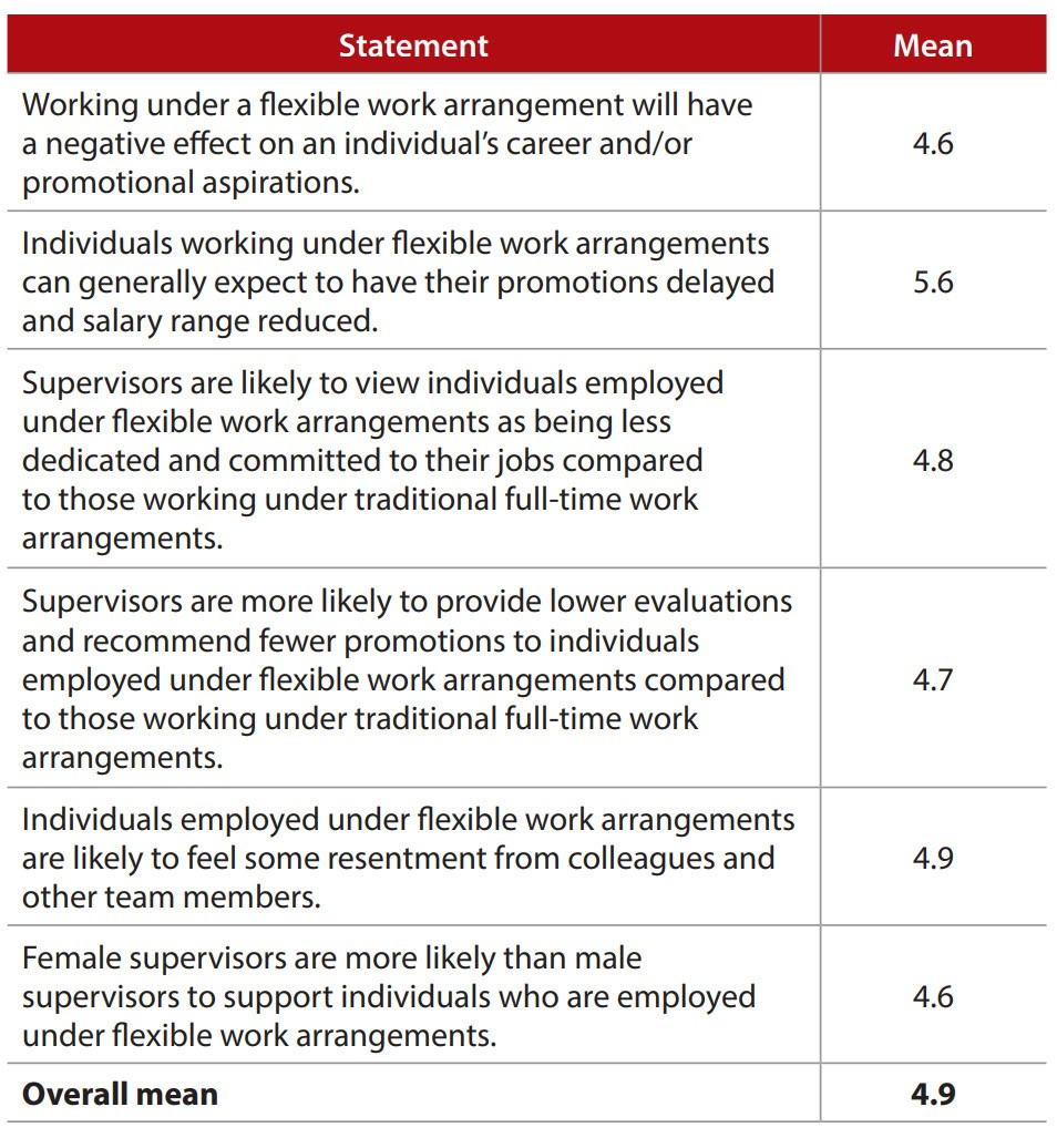 Negative career consequences of flexible work arrangements
