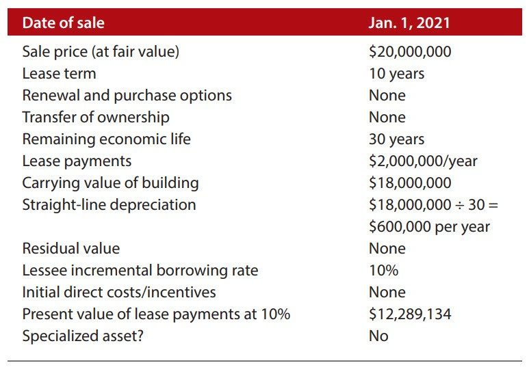 Smith-Jones sale and lease terms