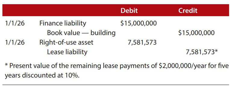 Option to purchase not exercised: Successful leaseback established at end of 2025