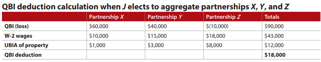 QBI deduction calculation when J elects to aggregate partnerships X, Y, and Z