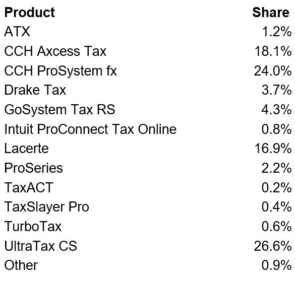 Shares of respondents in firms of six or more preparers