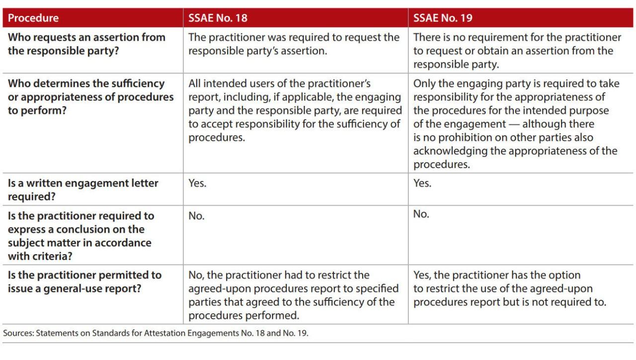Comparison of SSAE No. 18 and SSAE No. 19