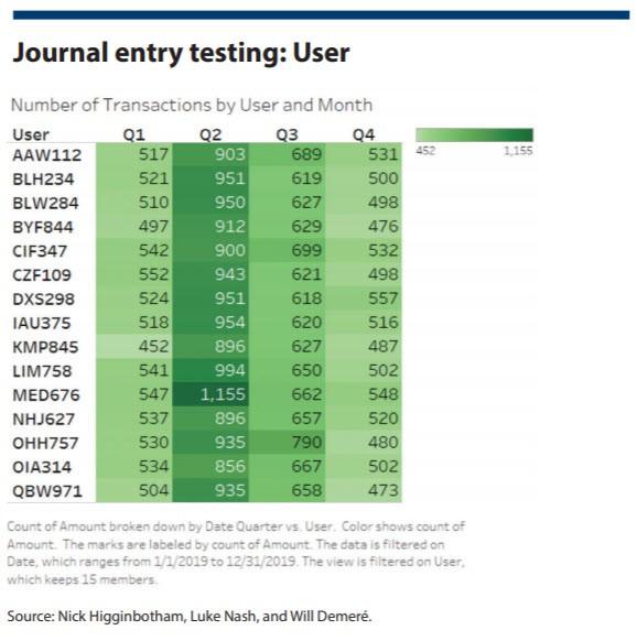 Journal entry testing: User