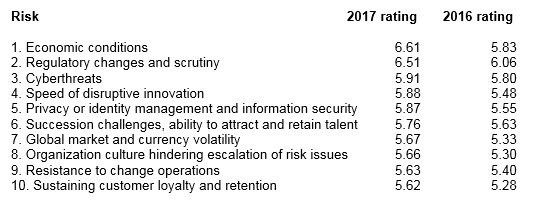 The top global risks for 2017 journal of accountancy a year ago regulatory changes and scrutiny edged out economic conditions on the list of top risks because of a higher percentage of potential impact sciox Gallery