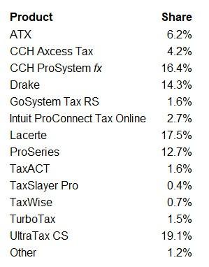 2018 tax software survey individual product survey responses
