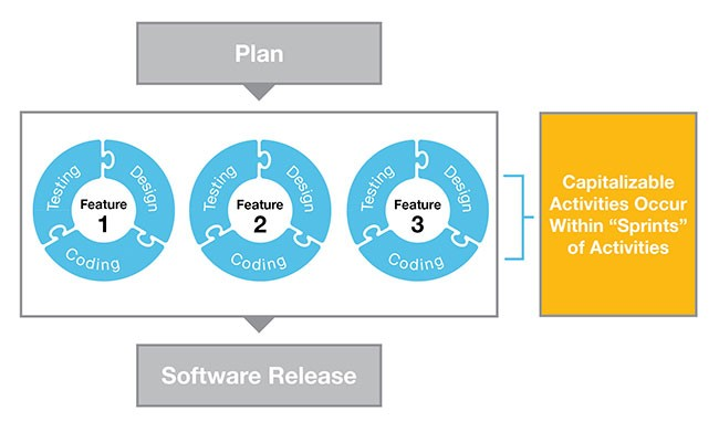 Accounting for external-use software development costs in an agile