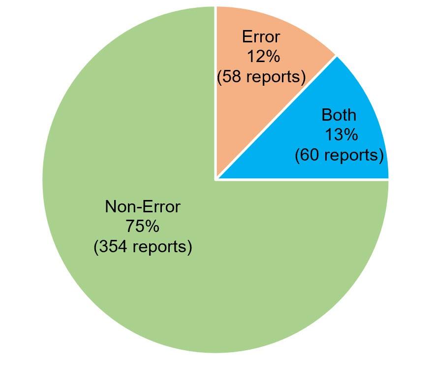 بازنویسی CSR براساس نوع