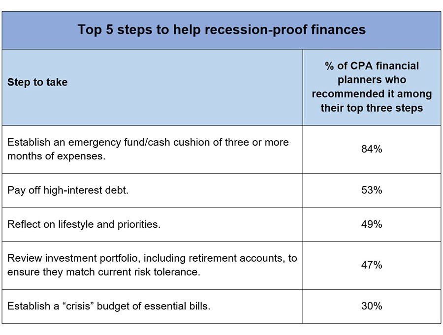 Top 5 steps to help recession-proof finances