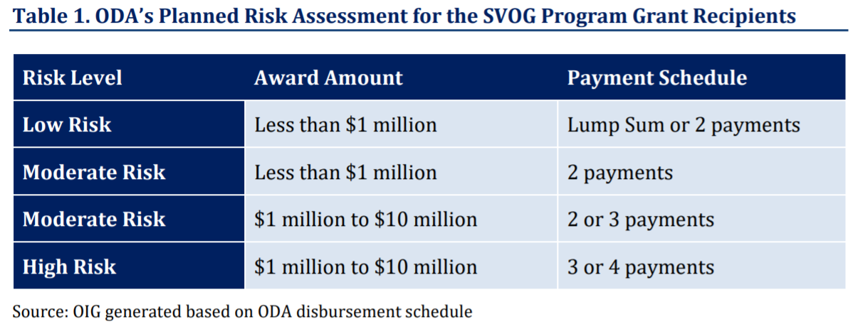 Table 1. ODA's Planned Risk Assessment for the SVOG Program Grant Recipients