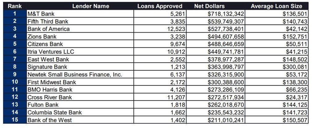 Top PPP lenders for 2021 PPP
