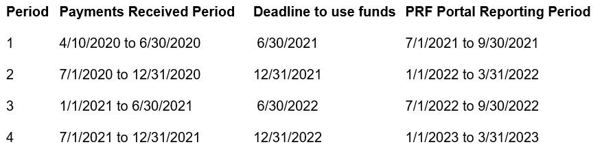 Provider Relief Fund period of performance table