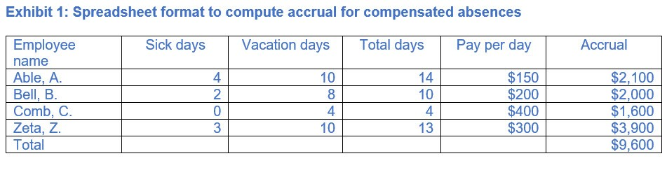 Exhibit 1: Spreadsheet format to compute accrual for compensated absences