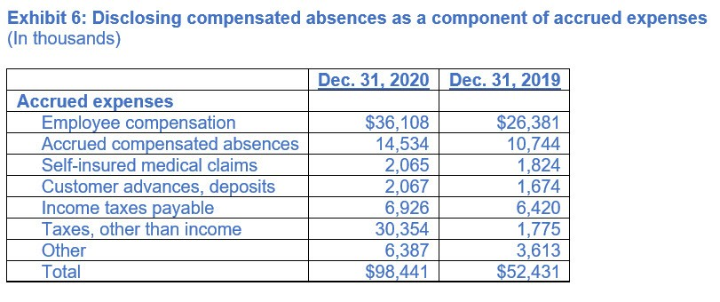 Exhibit 6: Disclosing compensated absences as a component of accrued expenses