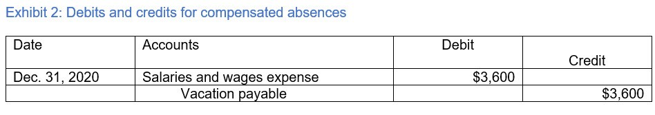 Exhibit 2: Debits and credits for compensated absences