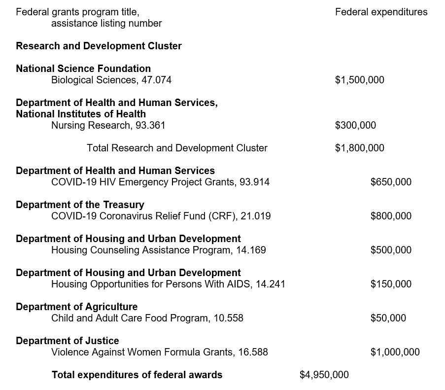 Federal programs and amounts