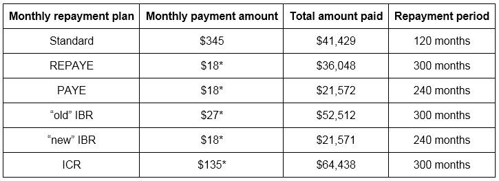 Monthly Payment Chart