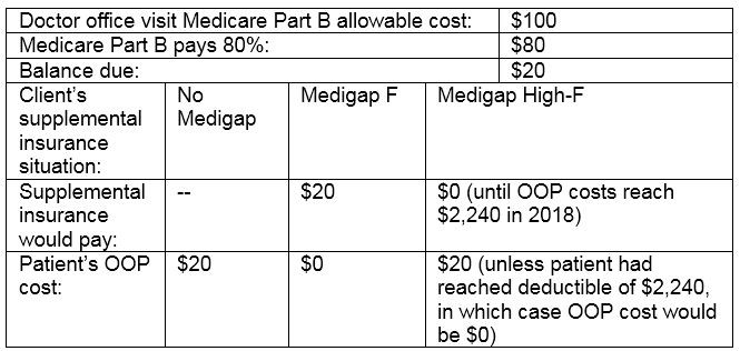 Medigap F comparison